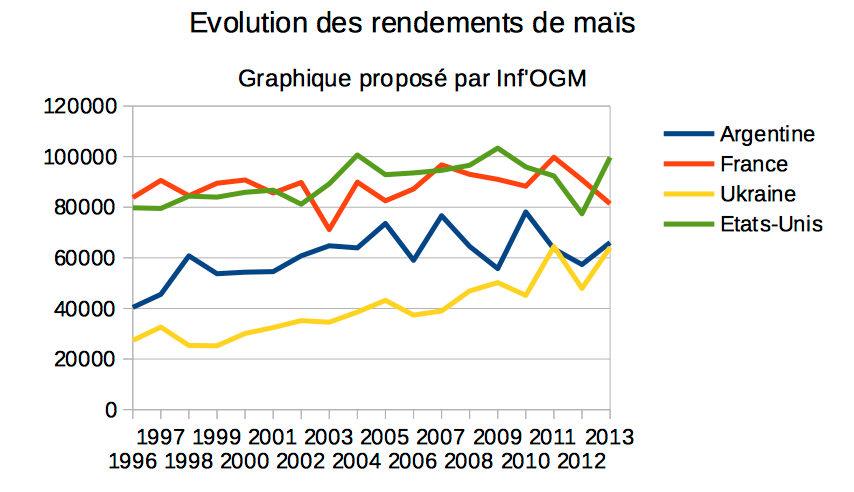 Etats unis la culture d ogm n a pas augment les - Culture du soja en france ...
