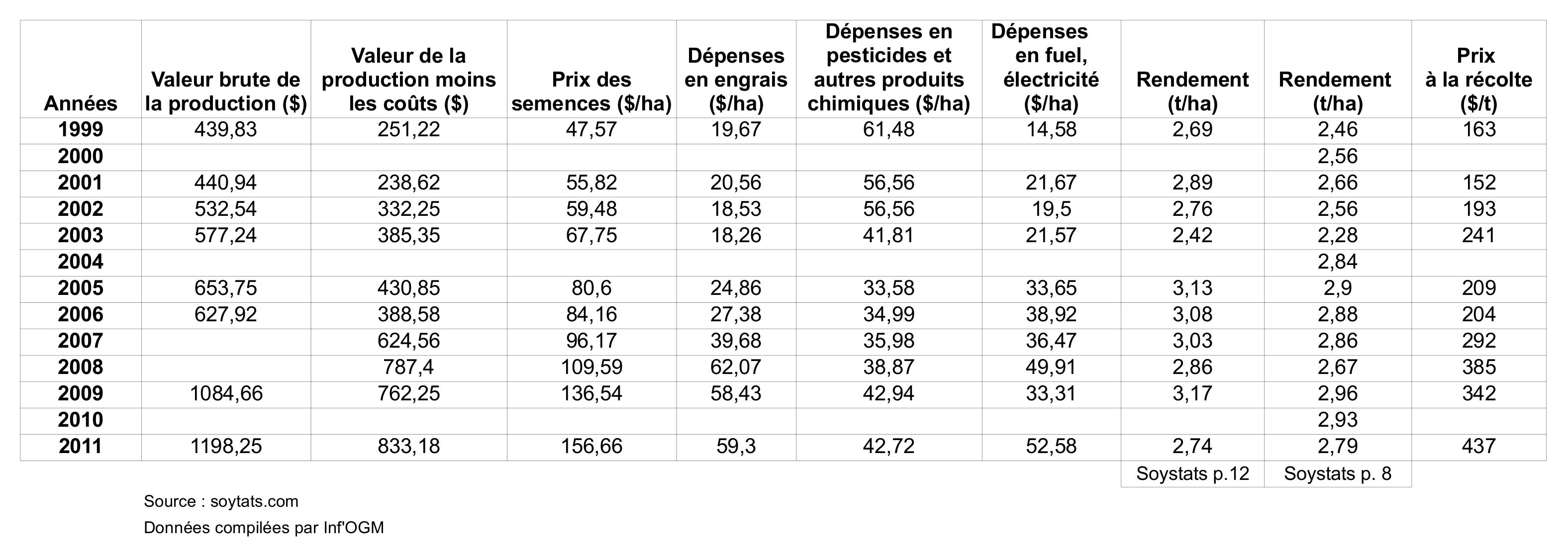 Etats unis la culture d ogm n a pas augment inf 39 ogm - Culture du soja en france ...